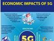 Economic impacts of 5G