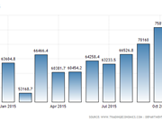Malaysia's exports surpass expectation