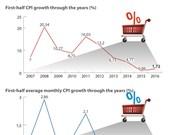 CPI rises slightly in H1