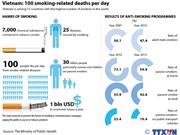 Vietnam: 100 smoking-related deaths per day