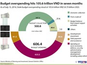 Budget overspending hits 105.6 trillion VND in seven months