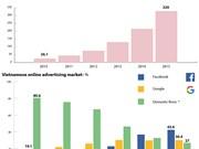 Vietnam's online advertising firms losing local market share
