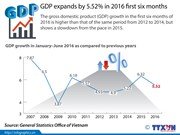 GDP expands by 5.52 percent in 2016 first six months