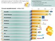 Vinamilk tops Vietnam most valuable brands