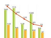 FDI inflows hit 16.43 billion USD in nine months