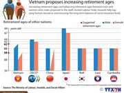Vietnam proposes increasing retirement ages