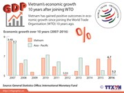 Vietnam's economic growth after joining WTO