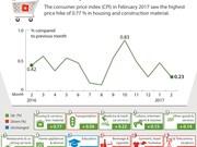Consumer price index rises 0.23 % in February