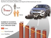 More than 2,000 people killed in traffic accidents in Q1/2017