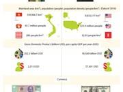 Vietnam, US enjoy growing ties