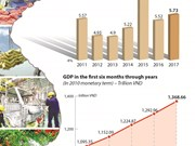 GDP increases by 5.73 percent in first half of 2017