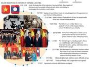 Major milestones in Vietnam-Laos ties