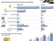 Forecast on Vietnam's infrastructure investment demand