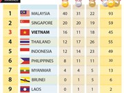 SEA Games 29: Medal tally on August 22