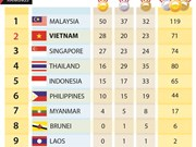 SEA Games 29: Vietnam moves to second place on fourth day