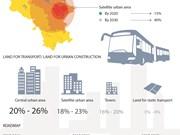 Hanoi limits personal vehicles, develops public transports
