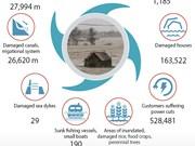 Storm Doksuri leaves 121 dead and injured