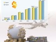 Trade deficit reaches 500 million USD during Jan-Sep