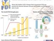 Vietnam attracts 28.24 billion USD in FDI during Jan-Oct