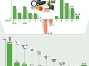 November's CPI up 0.13 percent