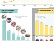 Seafood export likely exceeds 8.5 billion USD in 2018