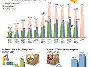 ASEAN-India economic cooperation thriving