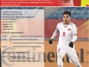 """Pham Duc Huy – """"silent hero"""" of Vietnam's U23"""