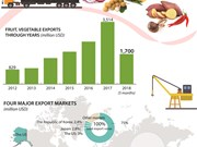 Fruit, vegetable exports target 10 billion USD