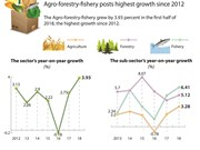 Agro-forestry-fishery in H1 posts highest growth since 2012
