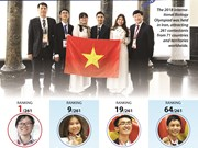 Vietnam for first time wins highest score at Int'l Biology Olympiad