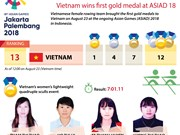 Vietnam wins first gold medal at ASIAD 18