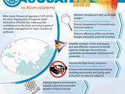 ASOSAI's contributions to Asian economy