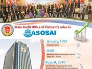 State Audit Office of Vietnam's role in ASOSAI
