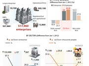 FDI firms attract most workers in past 5 years