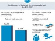 Enhancing Vietnam – France Strategic Partnership