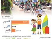 Int'l arrivals to Vietnam up 21.3%