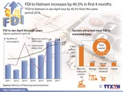 FDI to Vietnam increases by 40.5% in first 4 months