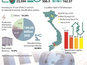 120 countries and territories investing in Vietnam