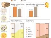 Vietnam's rice export markets development strategy