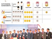 Vietnam's achievements at int'l chemistry, maths, physics olympiads