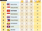 SEA Games 29: Medal tally on August 21