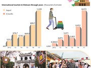 Vietnam welcomes over 8.47 million foreign tourists in eight months