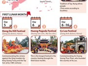 Big festivals in first lunar month