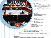 Roadmap of CPTPP signing