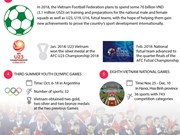 Sports events await Vietnam in 2018