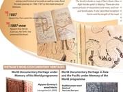 """""""Hoang Hoa su trinh do"""" named as UNESCO documentary heritage"""