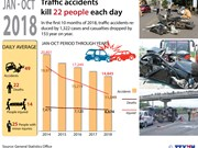 Traffic accidents kill 22 people each day