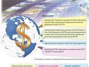 Int'l economic integration active in 2018