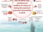 Ho Chi Minh City-country's economic locomotive in 2018