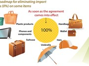 EU tariff preferences for some industrial products from Vietnam